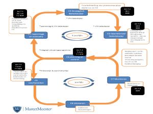 BIG 8 Procescriteria MasterMeester